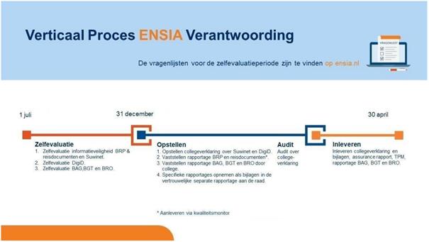 Verticaal proces ENSIA verantwoording